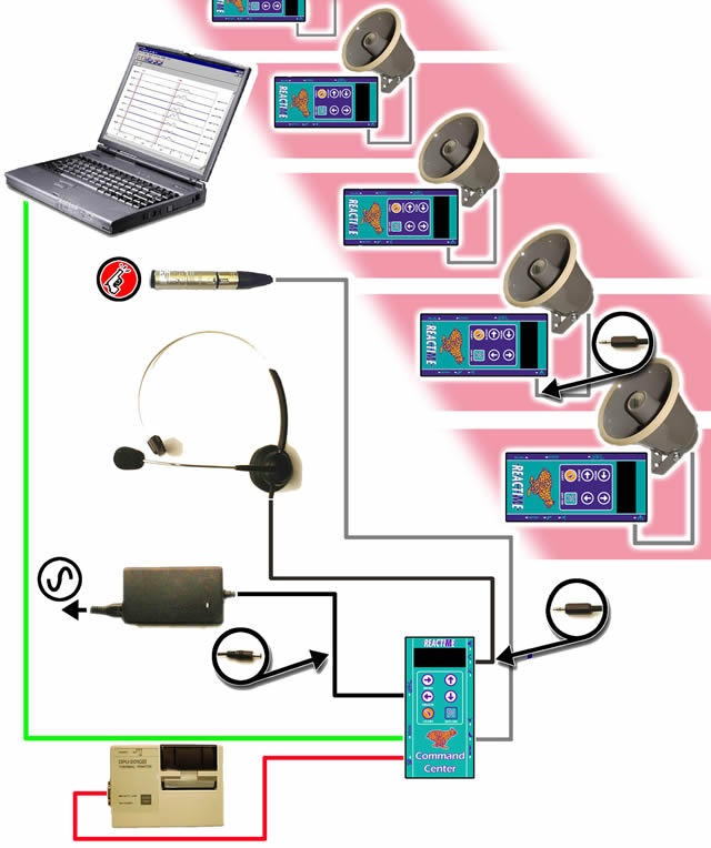 Reactime False Start Detection Systems